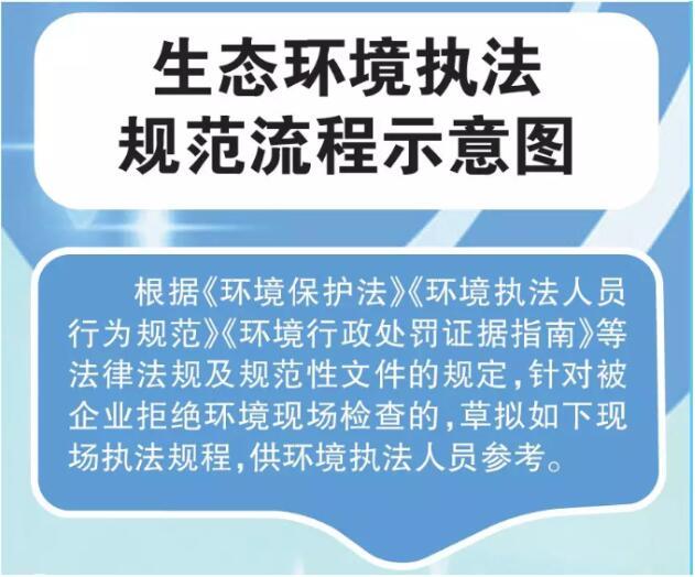 生态环境执法规范流程示意图【图】