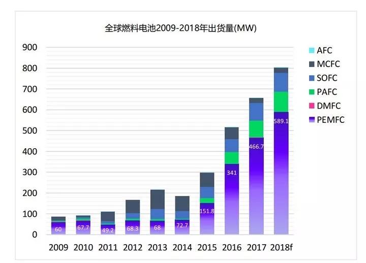 氢燃料电池催化材料的挑战与机遇