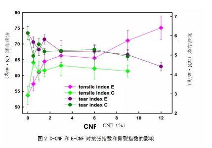 利用农业废弃物玉米茎秆通过有机溶剂蒸煮制浆制备CNF