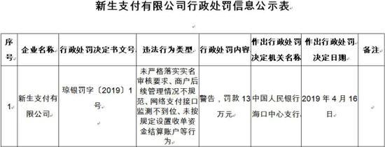 新生支付未严格落实实名审核被罚13万