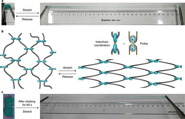 超分子水凝胶在剪切力条件下的自组装