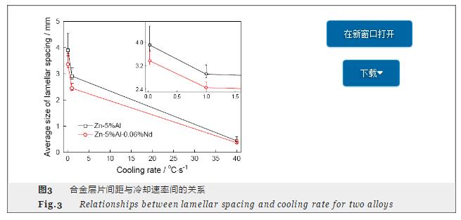 冷却速度和Al含量对Zn-Al合金显微组织、耐蚀性的影响