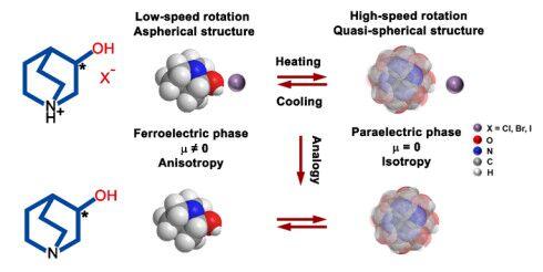 熊仁根教授团队实现分子铁电体的定向设计