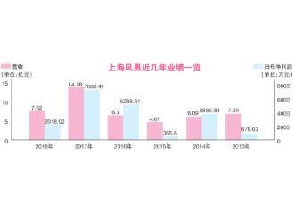上海凤凰发布2018年度财报:营业收入7.62亿元,同比减少46.68%