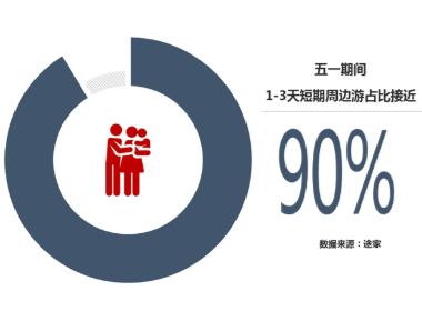 途家民宿:今年五一期间民宿预订预计同比增速60%以上