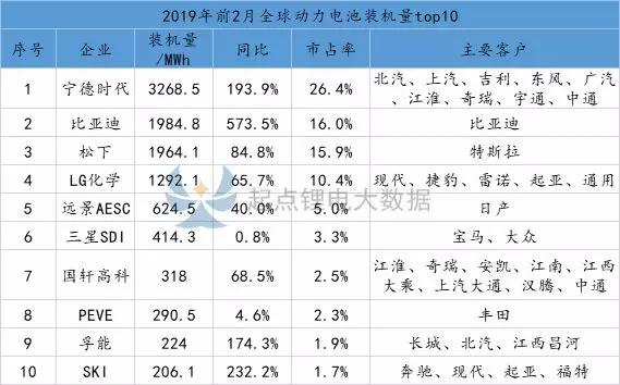 2019年1-2月全球动力电池总装机量排行榜:宁德时代居首