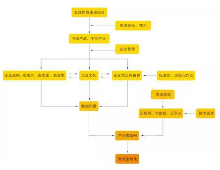 我国钣金行业的现状:钣金企业如何建立产业物联网