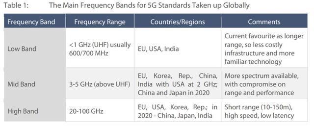 欧盟公布5G网络安全法律建议,全球5G竞争格局分析报告