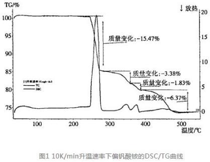 低温平板式脱硝催化剂的制备及其性能研究