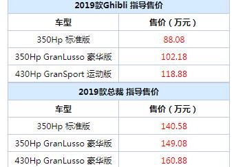 玛莎拉蒂2019款全系车型售价曝光,88.08万元起售