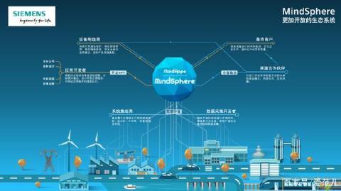 西门子工业物联网平台MindSphere在中国的发展前途