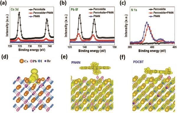华南理工设计出高光稳定性的双界面钙钛矿太阳能电池