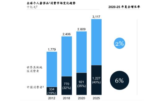 麦肯锡发布《2019年中国奢侈品消费报告》,中国消费额占全球三分之一