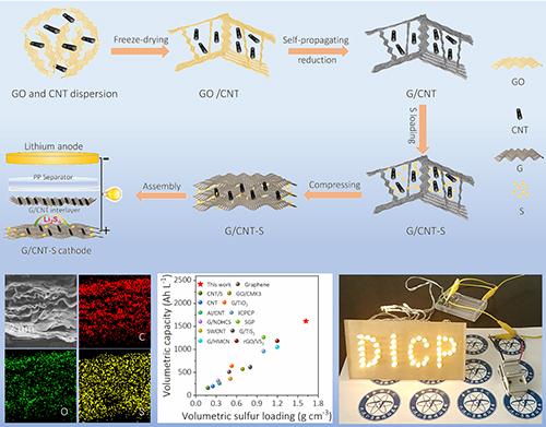 大连化物所开发出三维石墨烯/碳纳米管多孔气凝胶材料