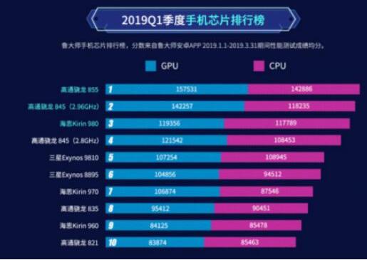 ?鲁大师发布2019年Q1季度手机报告:855霸榜,小米9保值率最高