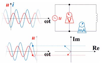 电压电流的超前滞后是什么意思?