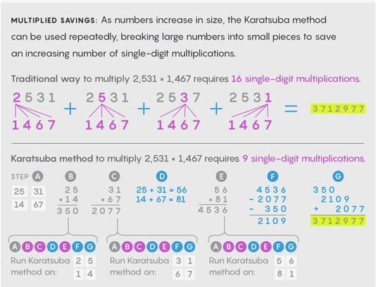 哈维和范德霍芬提出两个非常大的数字相乘迄今最快算法