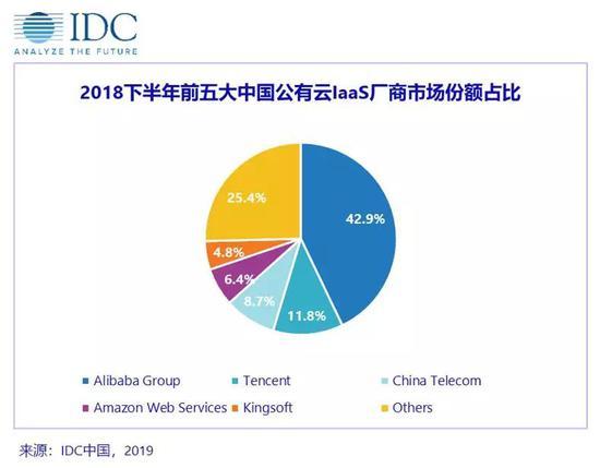 ?IDC发布《中国公有云服务市场(2018下半年)跟踪》报告