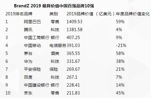?BrandZ 2019最具价值中国品牌100强排行榜发布,小米首次入选