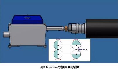DuoshakeTM胸辊摇振系统的组成、使用效果及优点