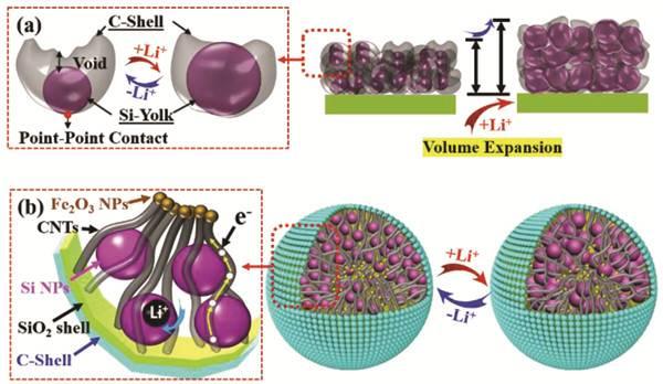 ?新型蛋黄壳结构高振实密度复合材料,具有优异的导电性