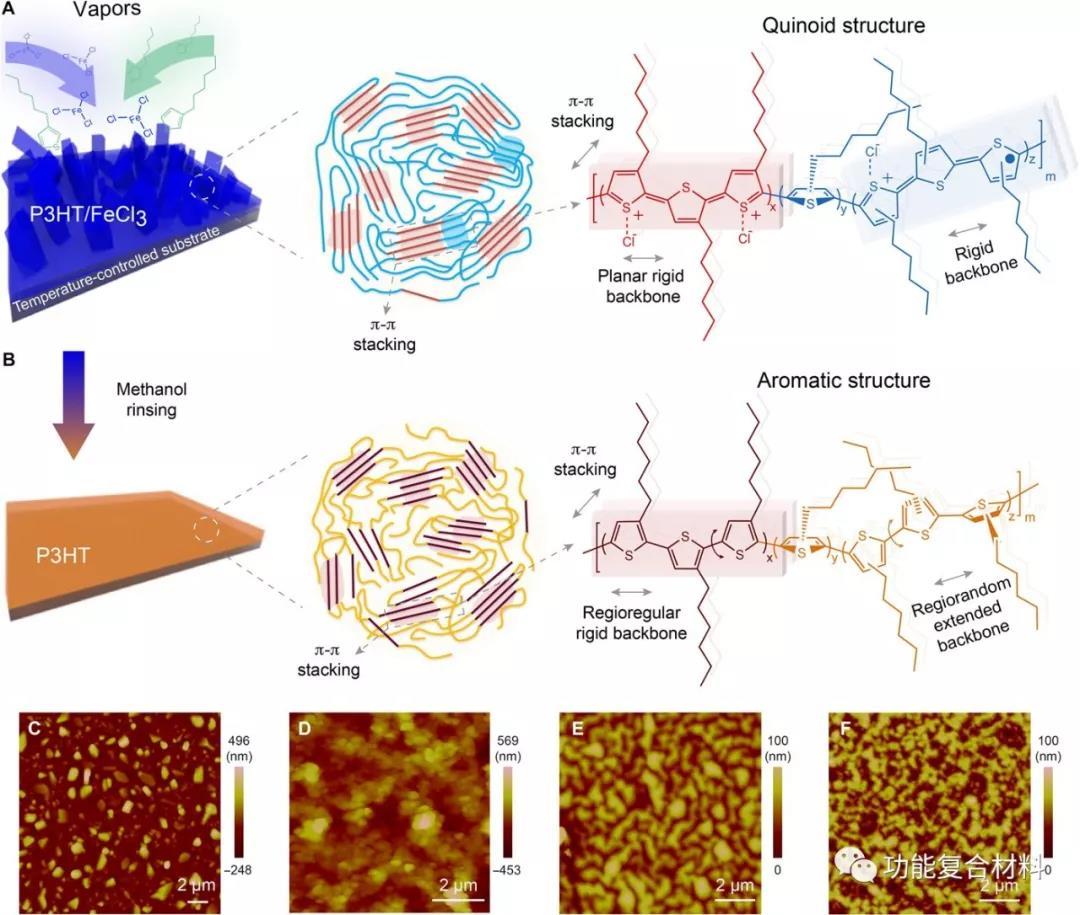 MIT陈刚院士课题组首次实现共轭聚合物薄膜的高热导率