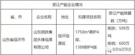 山钢永锋近600万吨钢铁产能搬迁至临沂临港区