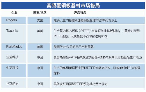 ?5G将带动新材料领域产品换代,带来四大产业机会