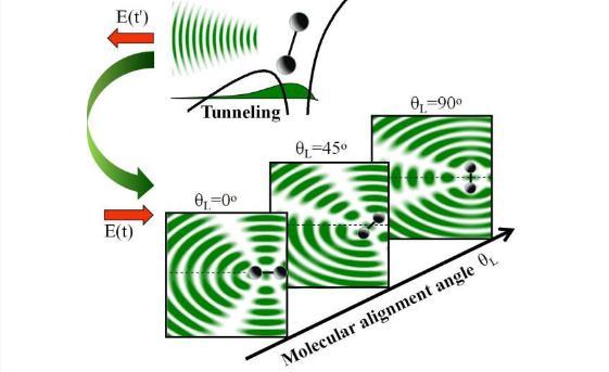 基于飞秒强激光与气相分子相互作用对分子结构进行层析成像的新方案