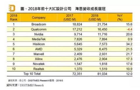海思半导体超过联发科,成为亚洲最大的半导体供应商