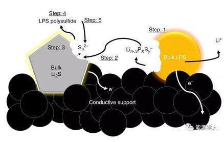 阐明LPS对Li2S充电过程的影响,充电过电位显著降低
