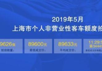 5月沪牌拍卖结果出炉:平均成交价89633元,中标率5.6%
