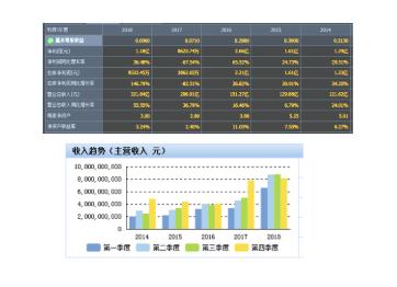 宝胜股份2019年Q1营收、净利双丰收,实现持续稳定增长