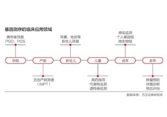 中国基因测序行业市场规模到2020年预计将达到98亿左右
