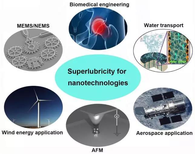 南洋理工大学Zhou Kun教授团队《先进功能材料》综述:超滑纳米材料