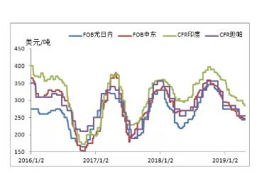 国际液氨市场高位震荡,其价格呈现稳中下滑趋势