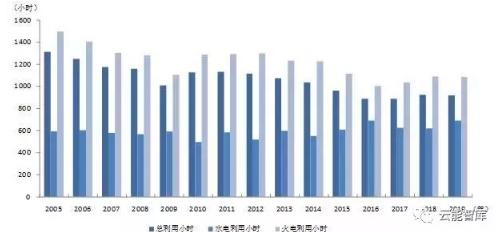 2019年1-4月份全社会用电增速持续放缓 火电和风电发电量增速回落较大