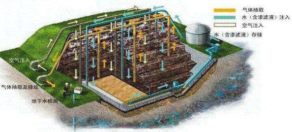 污水处理、大气治理及土壤修复等近期项目招投标信息(20190521)