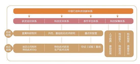 大庆油田:石油石化企业如何推动绿色技术创新?