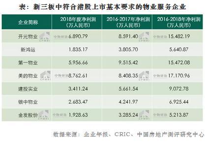 首届物业服务企业上市公司测评成果发布会在香港举行