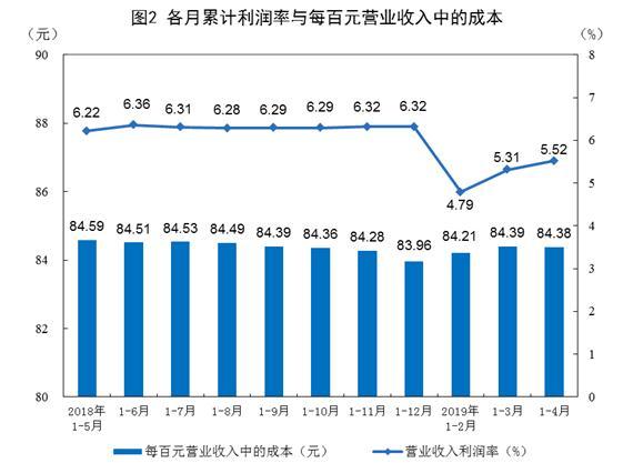 增值税税率下调,4月份规模以上工业企业利润同比下降3.7%