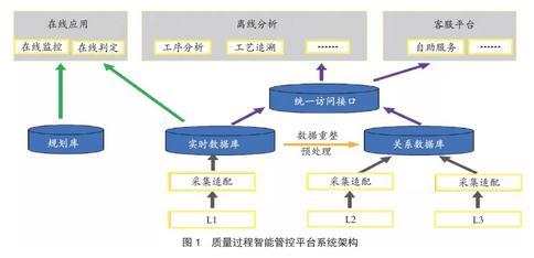 """河钢承钢开发""""互联网+质量过程智能管控平台""""应用于新热连轧生产线"""