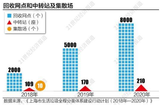 """上海进入垃圾分类强制执行时期,政策落实切忌""""一刀切"""""""