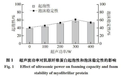 不同功率下超声处理对鲢鱼肌原纤维蛋白及其凝胶性质的影响
