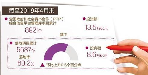 """加强PPP项目绩效管理,我国PPP发展正加速迈入""""拼质""""阶段"""