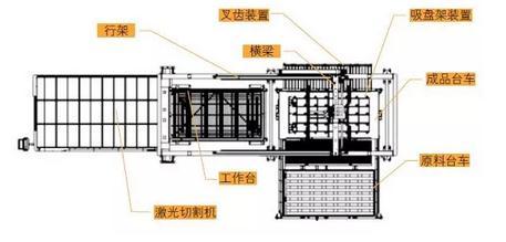 光纤激光切割机自动上下料设备设计要点、优势与发展前景