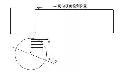 30CrNiMo8軸技術要求與熱處理工藝改進方案