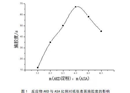 烯基琥珀酸酐湿法条件下改性AKD专用淀粉及施胶效果影响因素研究