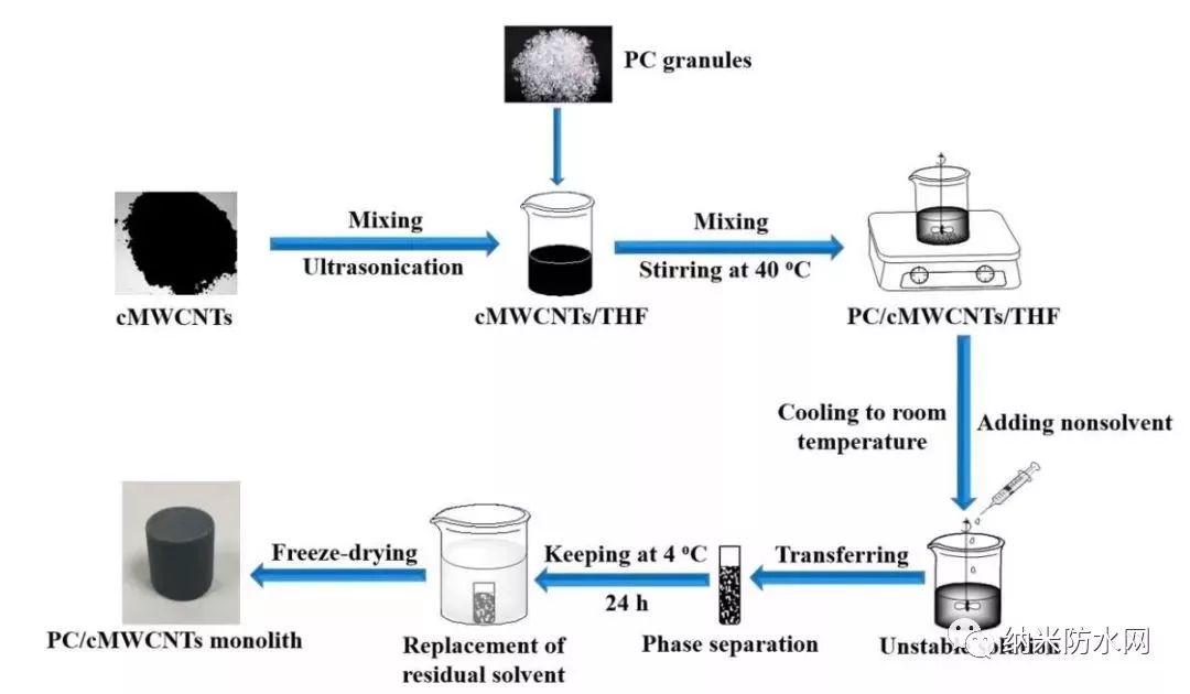 助力油污染水处理,新型多孔整体材料可从水中吸收特定油