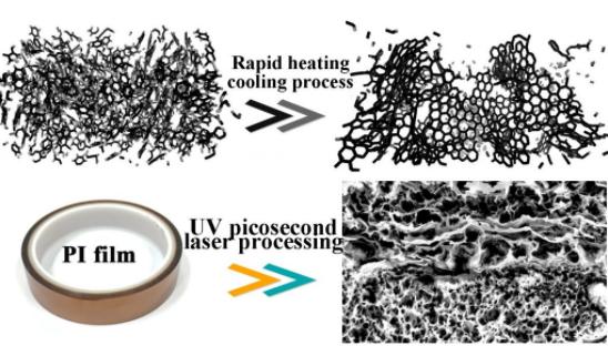 广东工业大学陈新教授团队采用激光在聚酰亚胺薄膜上加工出石墨烯及其图案
